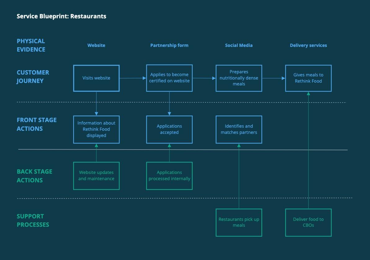 Rethink Food Service Blueprint